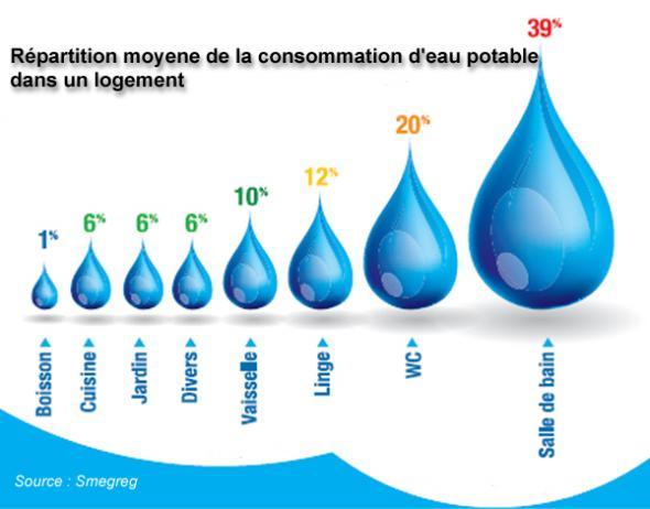 Astuconseil for Consommation d eau vaisselle a la main